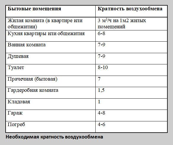 Таблица 8: Необходимая кратность воздухообмена