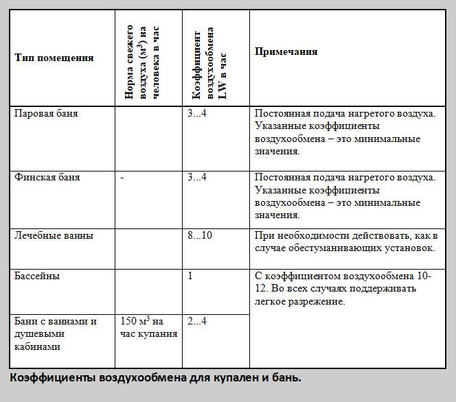Таблица 4 Коэффициенты воздухообмена Купальни