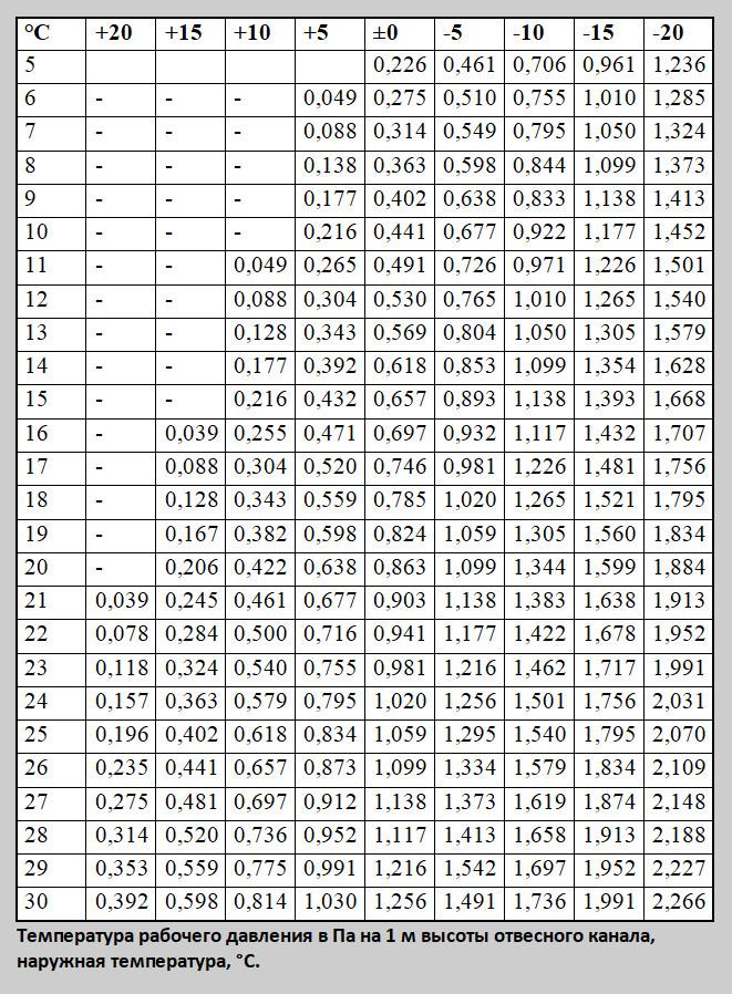Таблица 2: Температура рабочего давления в Па