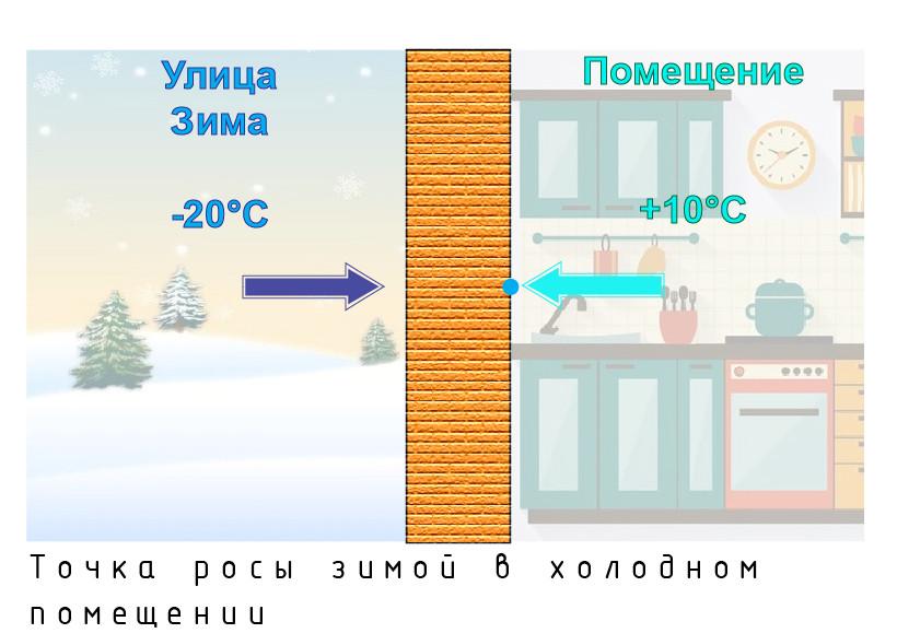 точка росы зимой нет отопления