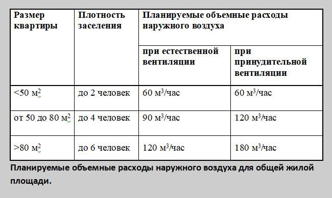 Таблица 9: Планируемые объемные расходы наружного воздуха